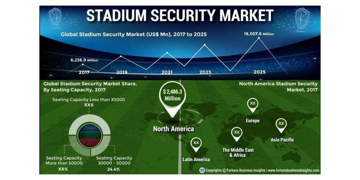 Stadium Security Market Size, Industry Share and Total Revenue Growth Rate Till 2028