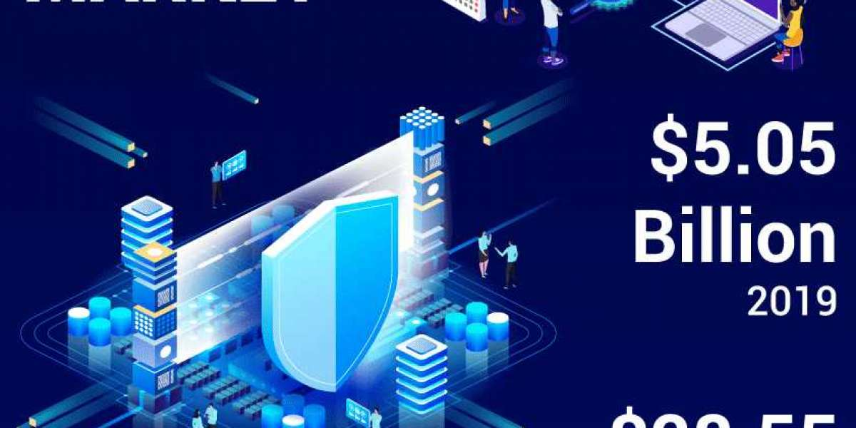 Security Analytics Market Reports, Scope, Methodology, Timelines And Challenges Forecast Till 2028