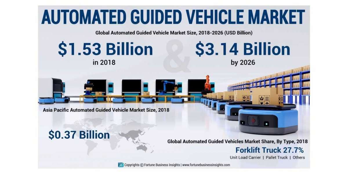 Automated Guided Vehicle Market Strength, Major Type, Key Application And Leading companies Forecast Till 2028