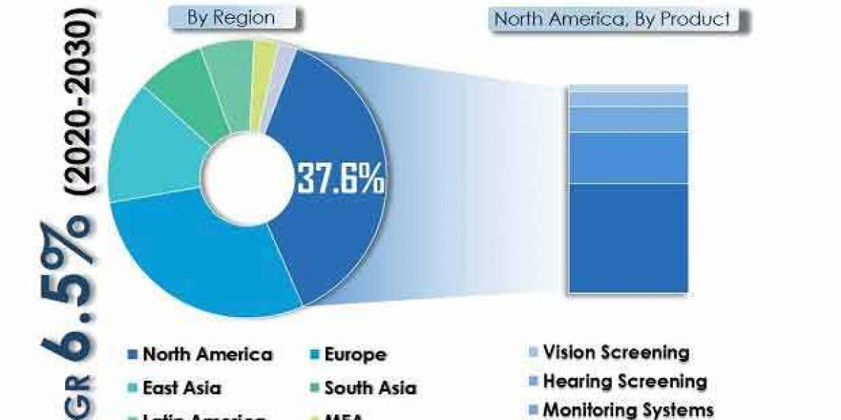 The Neonatal Infant Care Market To Hit The 20/20 Vision With A CAGR Of 7%